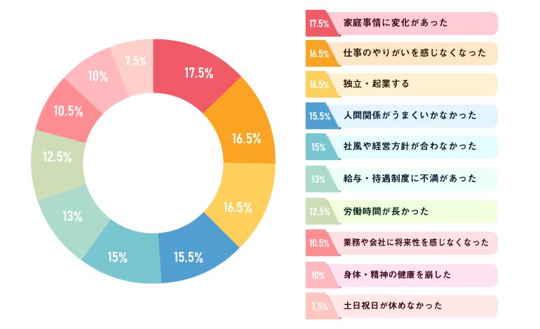グラフ_賃貸不動産管理会社の社員が離職する原因は〇〇
