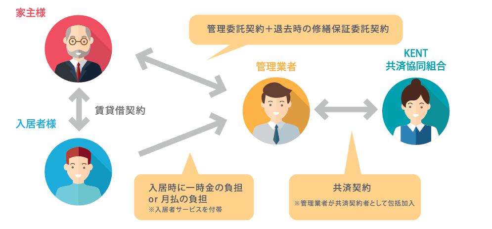 原状回復の認可共済のスキームイメージ図