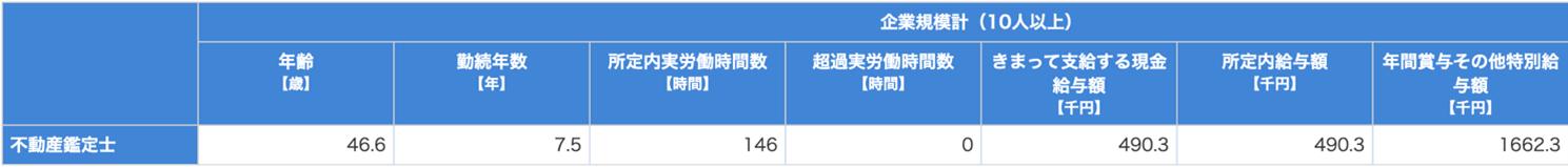 不動産鑑定士の平均年齢などが書かれた表